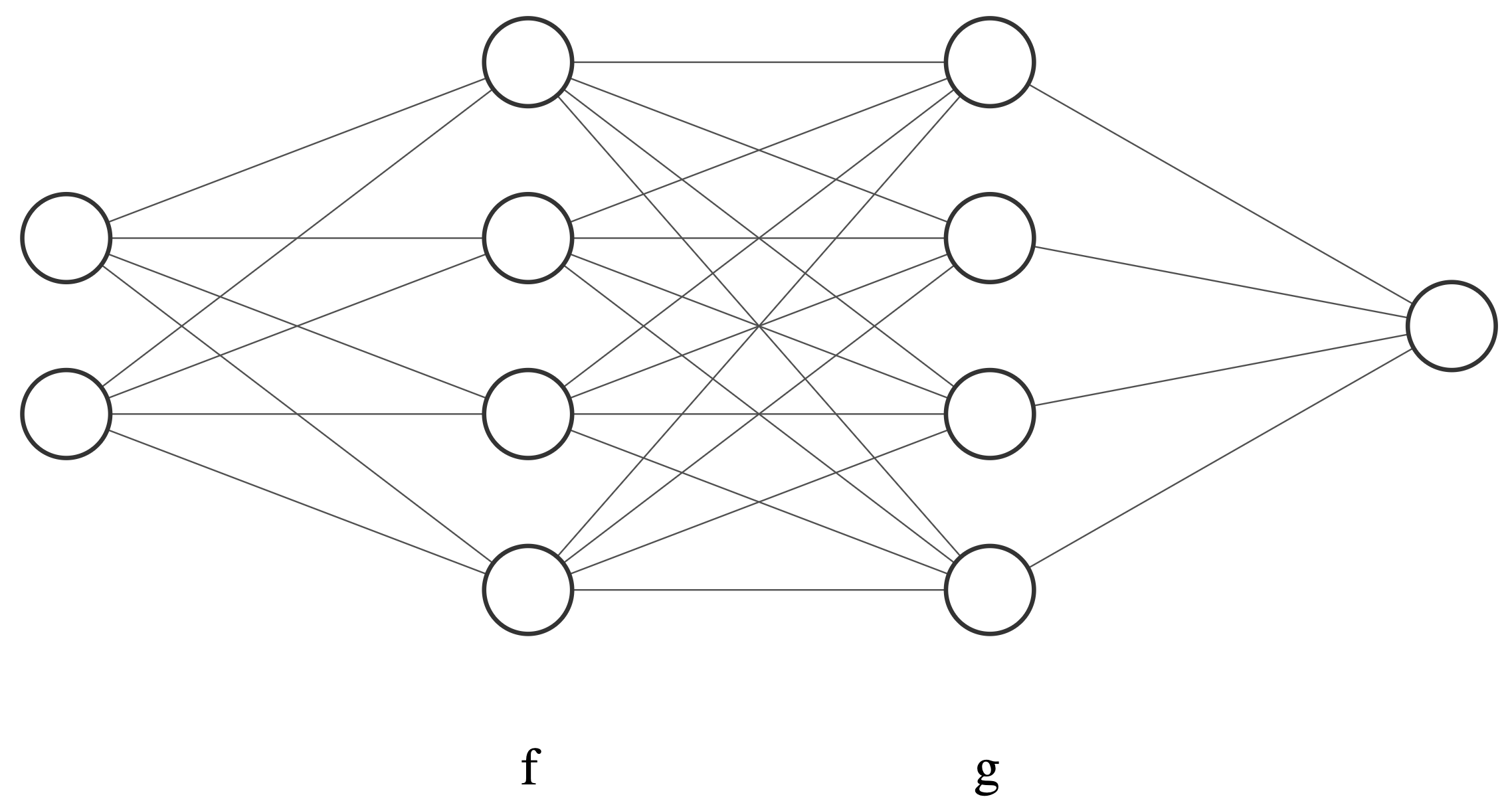 A neural network with two hidden layers f and g